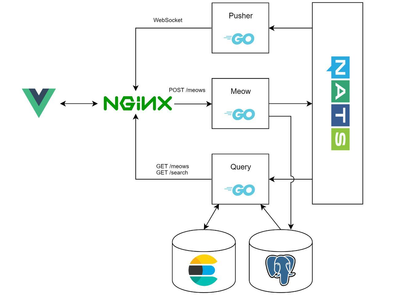 Создание микросервисного приложения на Go по принципу CQRS